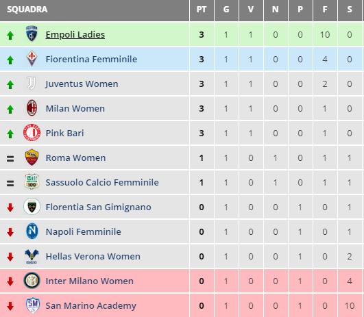 Serie A Femminile 2020 21 Risultati E Classifica 1 Turno Pianetaempoli
